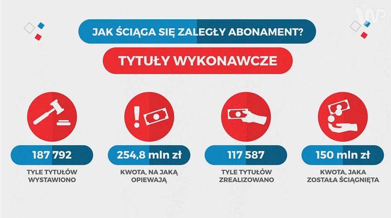 Ile płacimy abonamentu? Wbrew pozorom niewiele