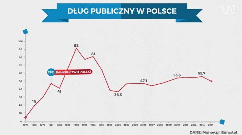 Statistica: Dług publiczny w Polsce i na świecie