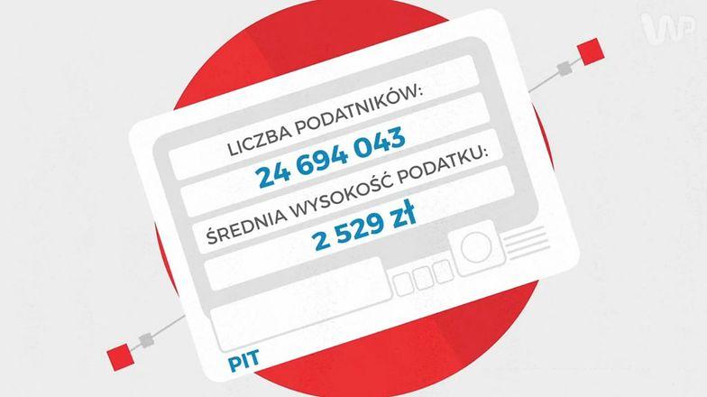 Podatki w Polsce są niezwykle niskie. Nie wierzycie? Zobaczcie to