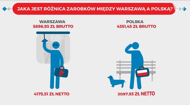 Warszawa jak inny kraj? Dane pokazują, że stolica zdecydowanie się wyróżnia