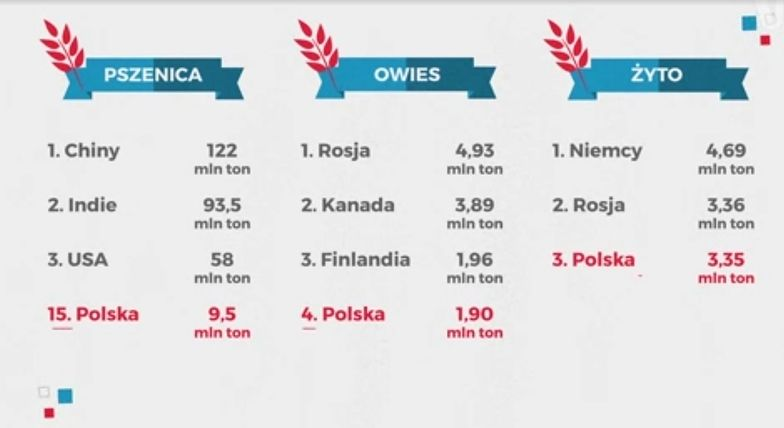 Polska rolniczą potęgą? Zapomnij o propagandzie rodem z PRL