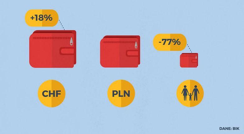 Statistica: Kim naprawdę są frankowicze?