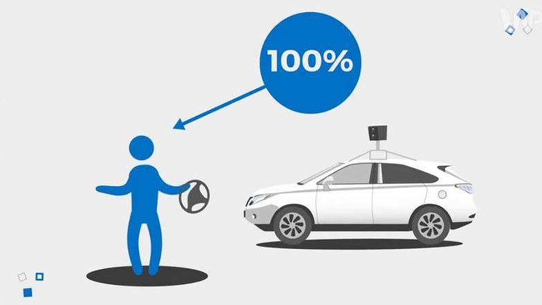Nadchodzi era autonomicznych samochodów. Koniec z korkami i wypadkami