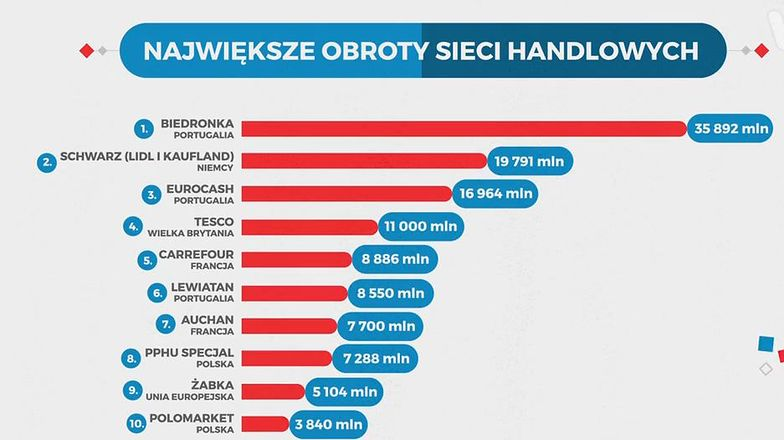 Statistica: Ile jest polskich sklepów w Polsce? Niewiele