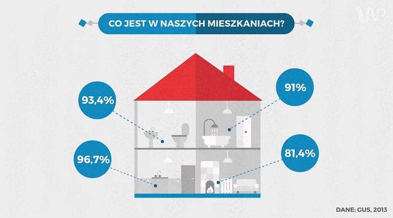 Statistica: W czym mieszka Polak? W klitce, często nawet bez łazienki