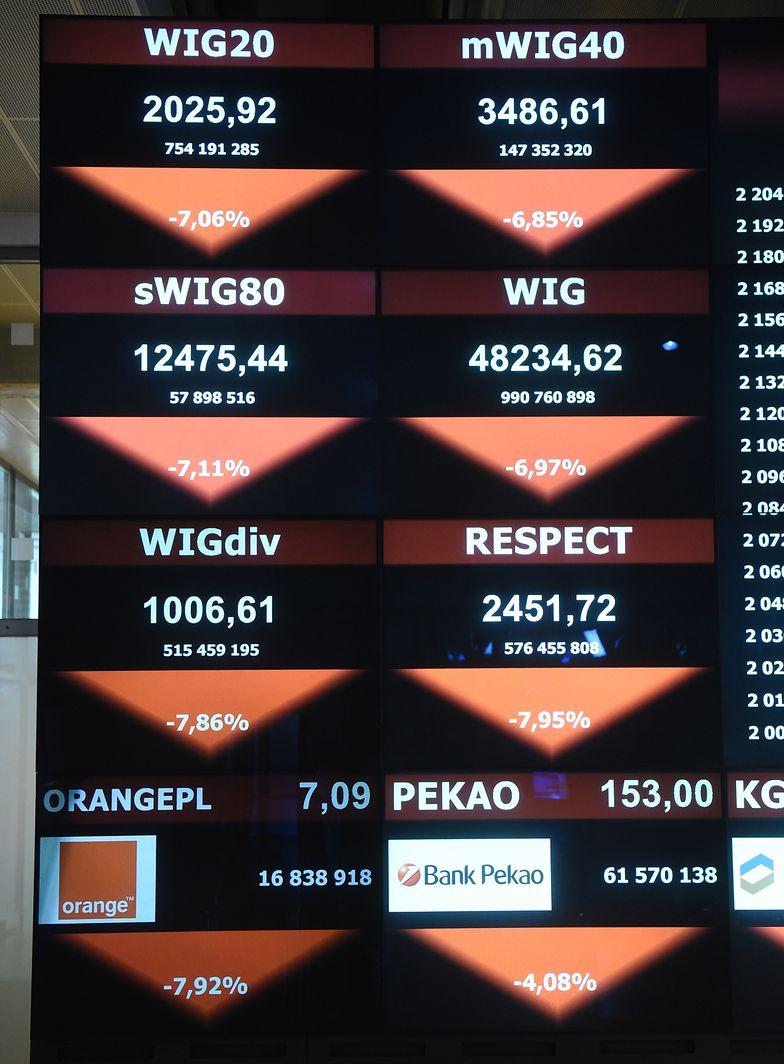 Paniczna wyprzedaż na giełdzie w Warszawie. Tak źle nie było od 2008 roku