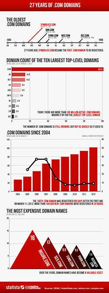 Domena .com po 27 latach - fakty i liczby