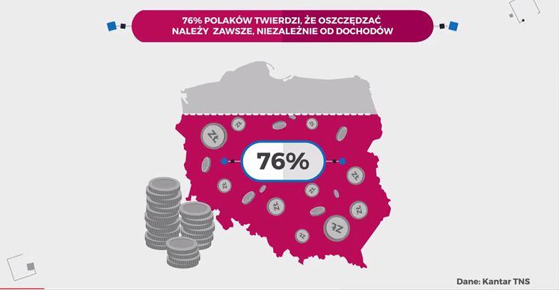 Większość Polaków twierdzi, że oszczędzanie to obowiązek, niezależnie od dochodów