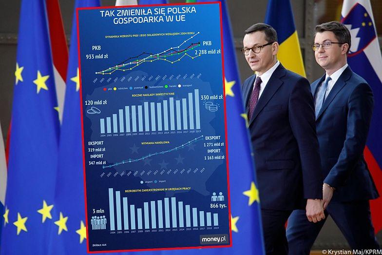 Polska z unijnego budżetu dostała na czysto 130 mld euro. Zobacz, jak zmieniły polską gospodarkę