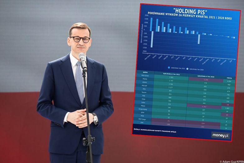 Holding PiS zarabia jak za starych, dobrych czasów. Największe spółki podwoiły zyski