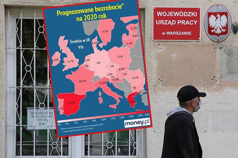 Bezrobocie w Polsce nie będzie już jednym z najniższych w Europie.