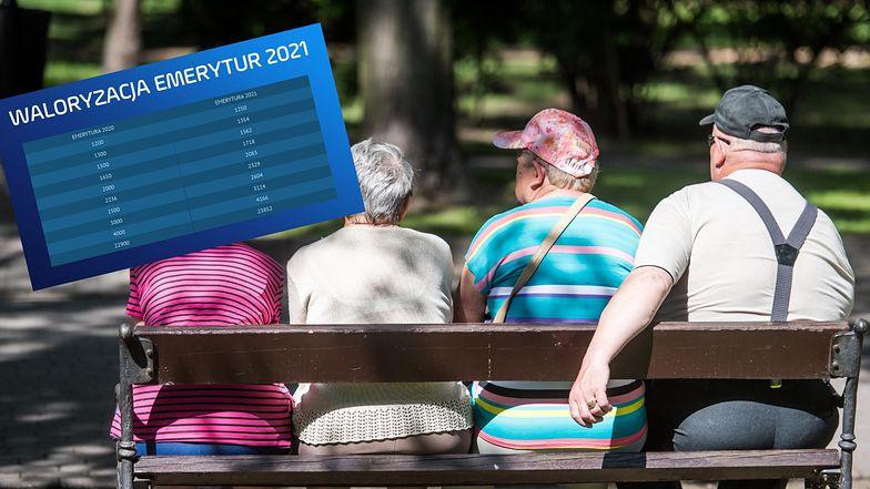 Waloryzacja emerytur 2021. Gwarancja 50 zł, ale rekordziści zyskają dużo więcej