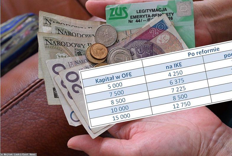 Reforma OFE. Ile pieniędzy trafi na nasze konto?