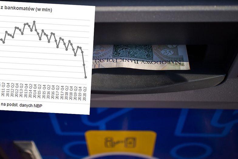 Wypłaty z bankomatów odchodzą do lamusa. Najmniej wypłat w historii
