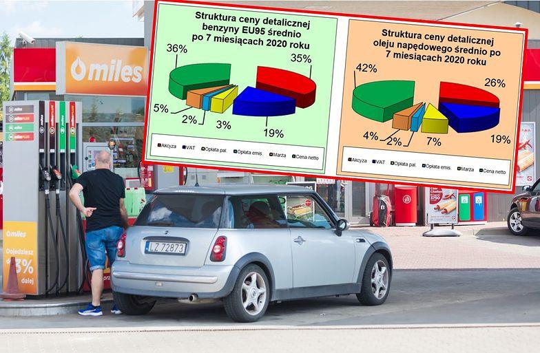 Ceny paliw w tym roku są wyraźnie niższe.
