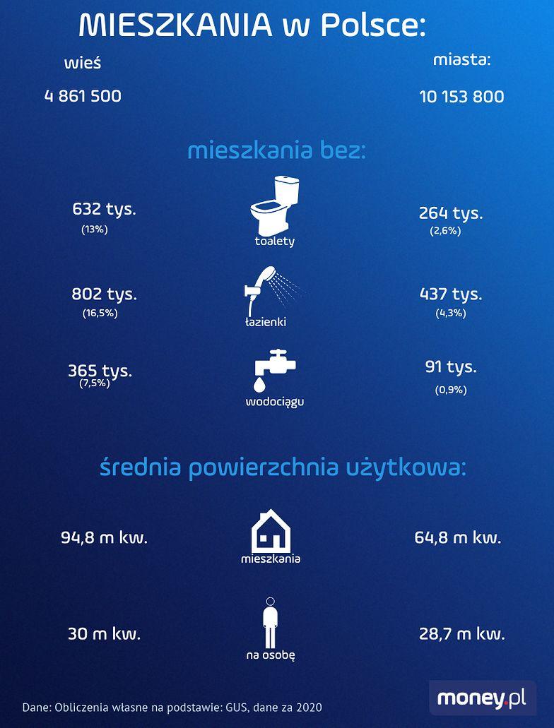 Tak mieszkają Polacy. Ponad 2 mln nie ma toalety
