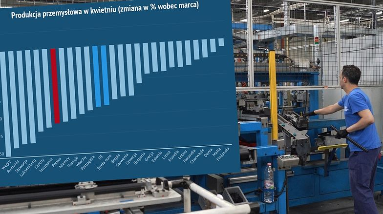 Nowe dane o produkcji przemysłowej. Polska poniżej unijnej średniej.