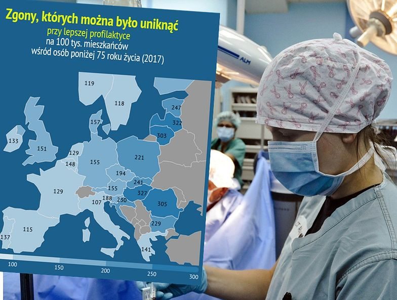 Zgony, których można uniknąć. Wynik Polski martwi, a pandemia jeszcze pogorszy sytuację