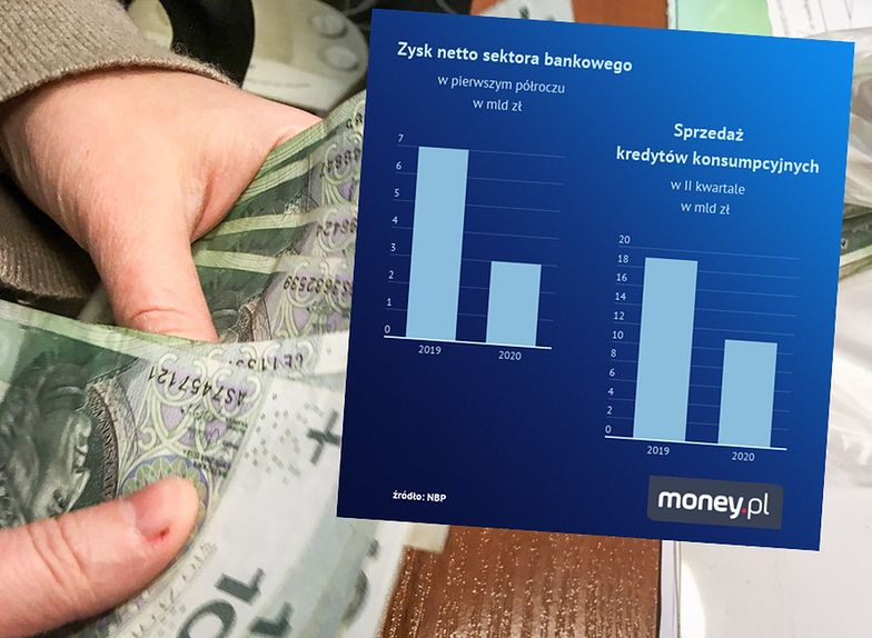 Zyski banków spadły o połowę. Mniej kredytów, większe opłaty.