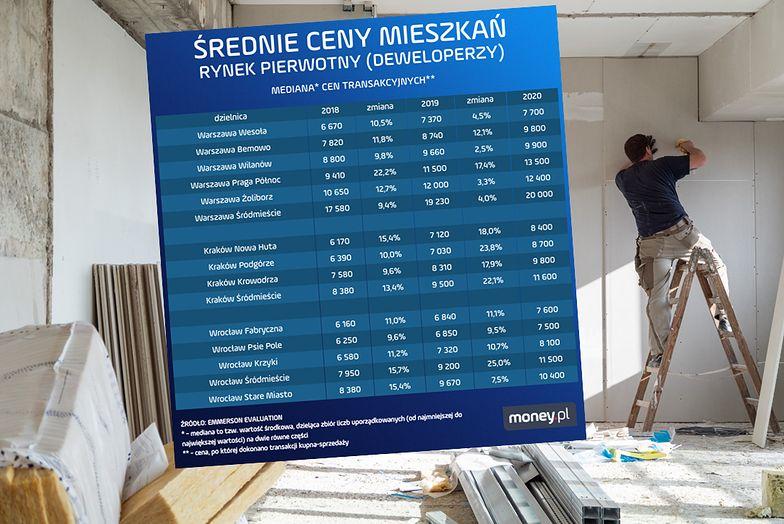 Pandemia nie zatrzymała podwyżek cen mieszkań. Niektóre dzielnice Krakowa droższe od warszawskich
