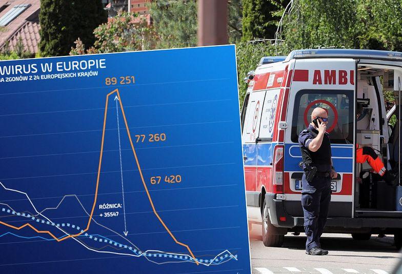Liczba zgonów w Europie wróciła do standardowych wartości. Wirus co tydzień zabijał kilkadziesiąt tysięcy ludzi
