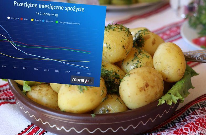 Niecałe 3 kg na miesiąc. Pieczywo i ziemniaki wychodzą z mody