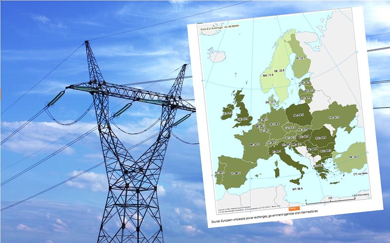 Ceny prądu. Drożej tylko na Malcie. Nowy raport