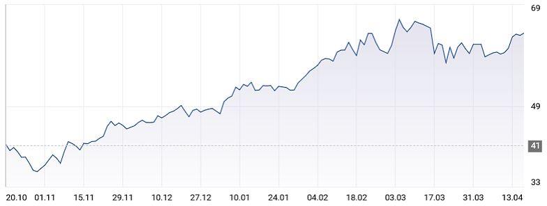 Rok temu notowania ropy spadły poniżej zera. Teraz baryłka kosztuje 64 dolary
