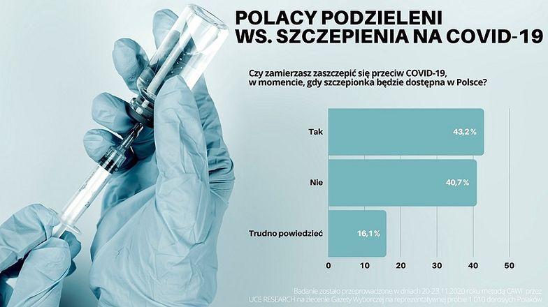 Szczepionka na koronawirusa: Polacy nadal sceptycznie nastawieni. Blisko 75 proc. nie chce kar za jej brak