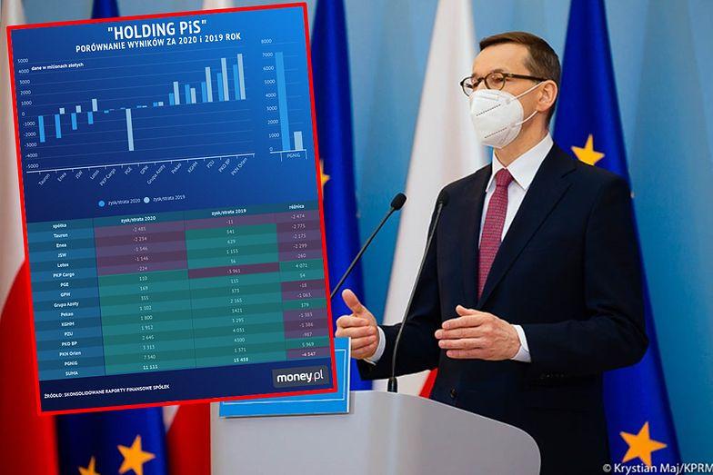 """""""Holding PiS"""" mocno ucierpiał przez koronakryzys. Zyski niższe o ponad 4 mld zł"""