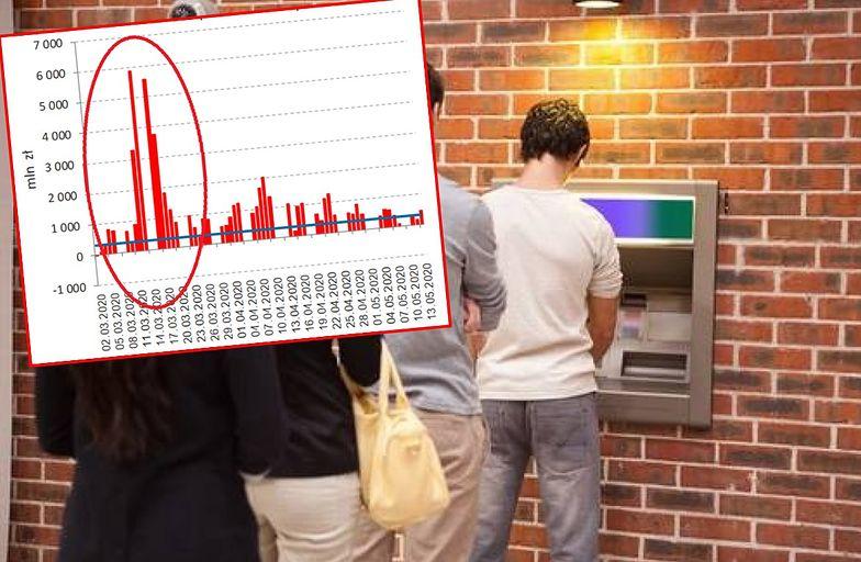 Polacy przestraszyli się koronawirusa i wypłacali pieniądze z bankomatów.