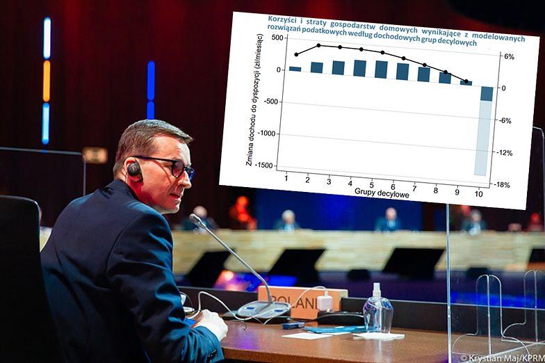 Polski Ład. Ekonomiści wyliczyli, kto i ile zyska na reformie podatkowej rządu