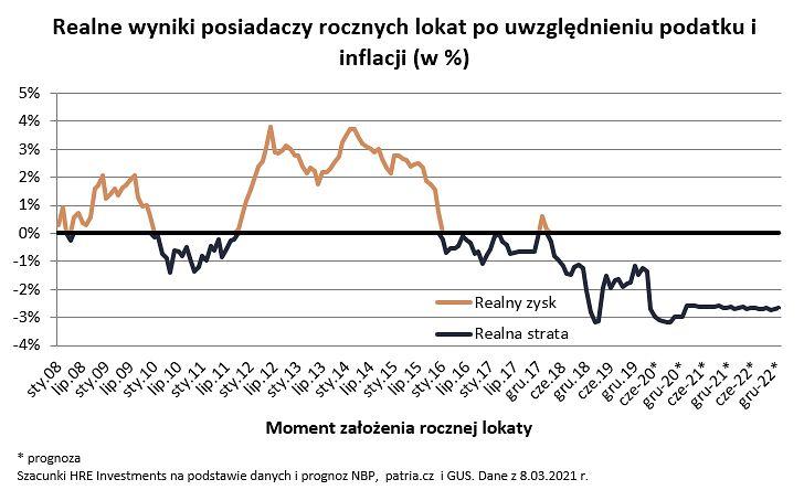 Polacy uciekają od lokat. Ale pieniędzy w bankach przybywa