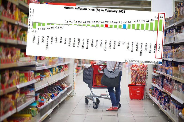 Polska ciągle liderem drożyzny. Inflacja prawie trzy razy wyższa niż średnia w UE