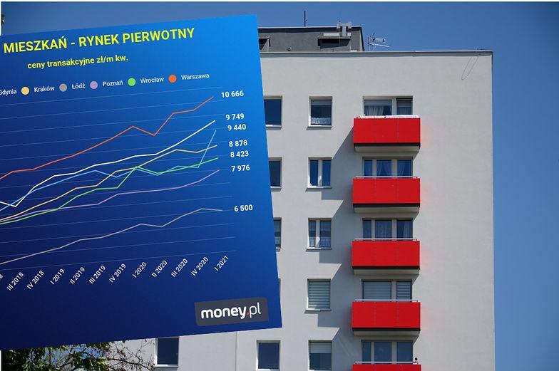 Nowy raport. Tak rosną ceny mieszkań