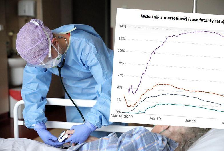 Mamy poważny problem. Wskaźnik śmiertelności na COVID-19 w Polsce jak w USA
