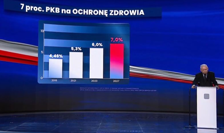 """Nowy Ład. Kaczyński mówi o zmianach w służbie zdrowia. """"Musimy mieć więcej lekarzy"""""""