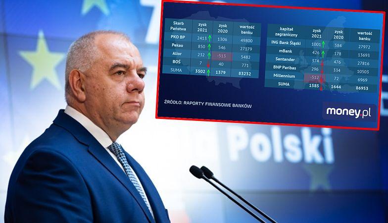 Polskie banki zarobiły więcej niż te z zagranicznym kapitałem. Oto przyczyna