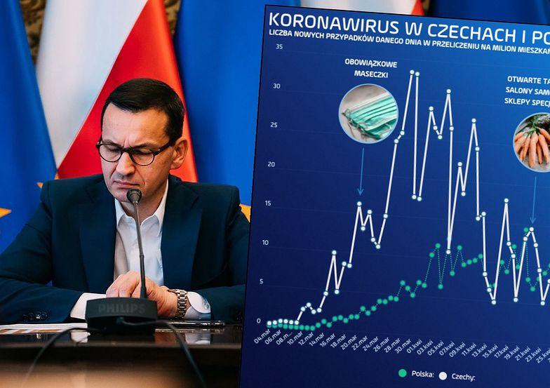 Mateusz Morawiecki zapowiedział drugi etap luzowania przepisów. Polacy mogą zazdrościć Czechom - mają szeroki plan i trzymają epidemię pod kontrolą