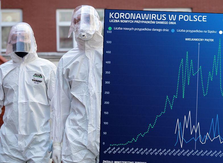 Koronawirus został zdiagnozowany w Polsce po raz pierwszy 4 marca - w Zielonej Górze