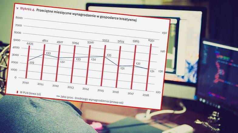 Wynagrodzenia w gospodarce kreatywnej są nawet o 1/3 wyższe od przeciętnego wynagrodzenia w sektorze małych i średnich firm.