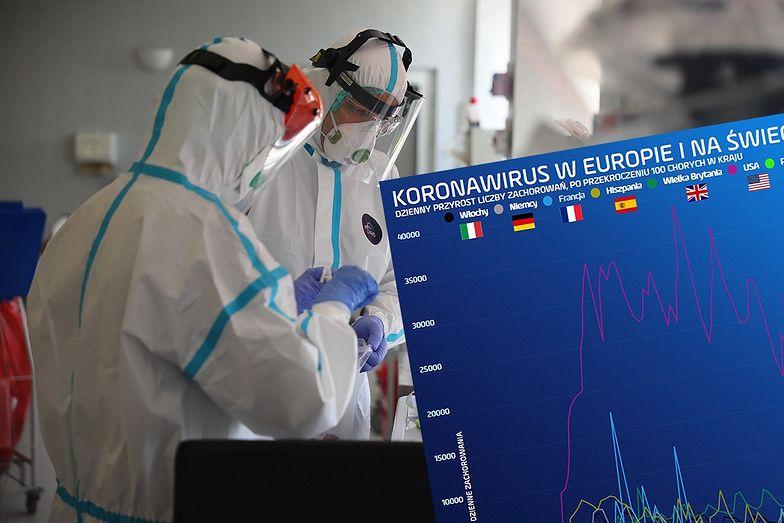 Koronawirus w Polsce. MZ podało, że w ciągu ostatniej doby wykryto w Polsce 910 nowych zarażonych.