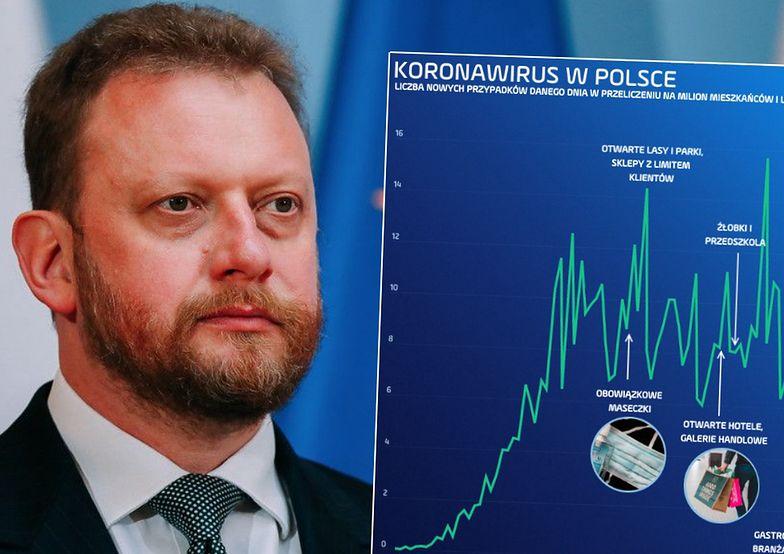 Rząd wprowadza kolejny etap odmrażania, chociaż... statystyki wirusa nie chcą spadać