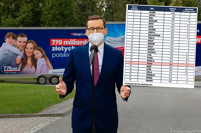 Wskaźnik bogactwa narodów. Polska daleko w tyle rankingu