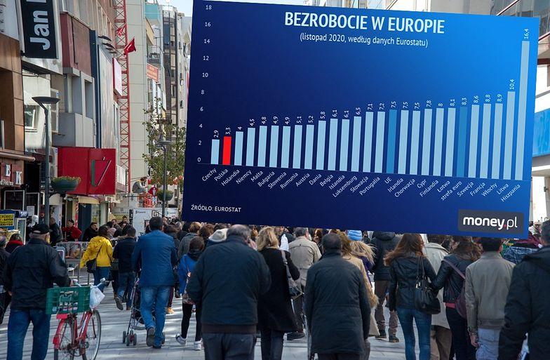 Bezrobocie minimalnie spadło. Polska ciągle na drugim miejscu w Europie