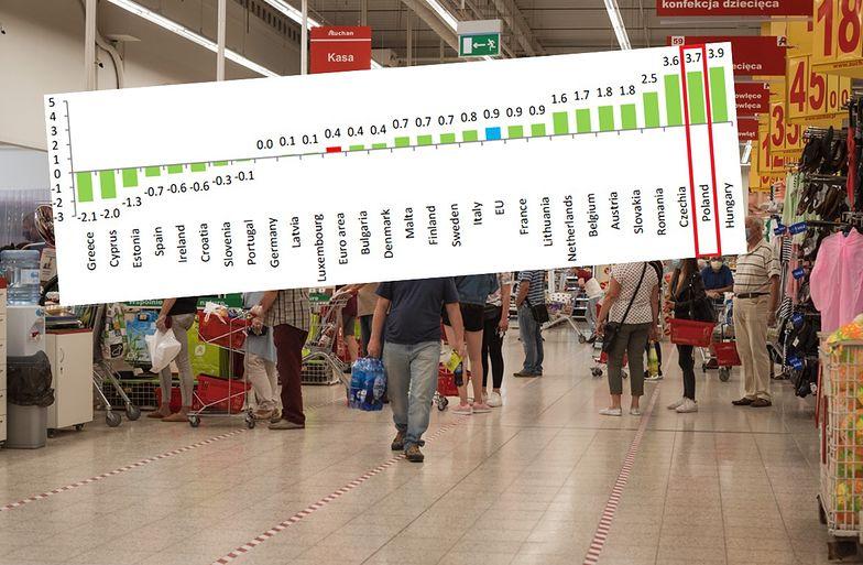 Polska ciągle wśród krajów z najwyższym wzrostem cen.