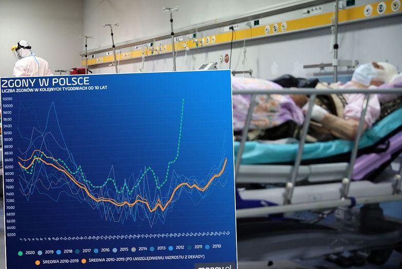 Akt zgonu za aktem zgonu. Polaków umiera rekordowo dużo