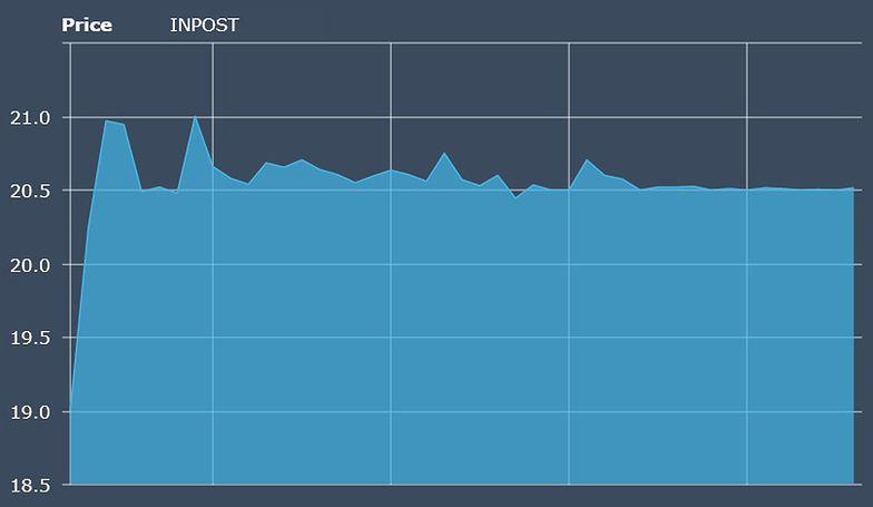 InPost zadebiutował na giełdzie. Akcje na dużym plusie