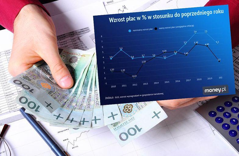 """Przeciętne wynagrodzenie Polaków w górę. Ale jest problem. Inflacja """"zjada"""" nam pensje"""