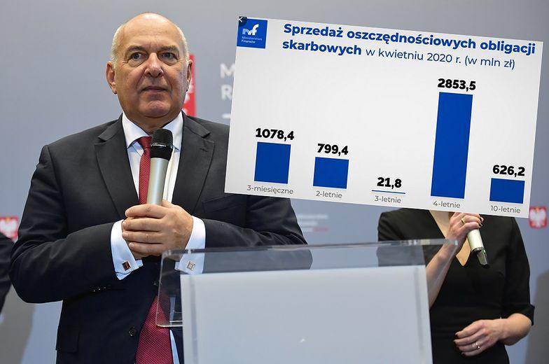 Ministerstwo Finansów sprzedało rekordową liczbę obligacji.